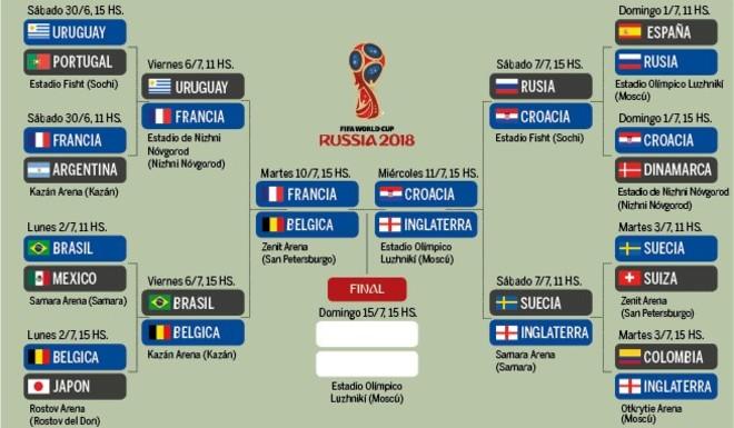 La llave: los cuatro por el título Mundial