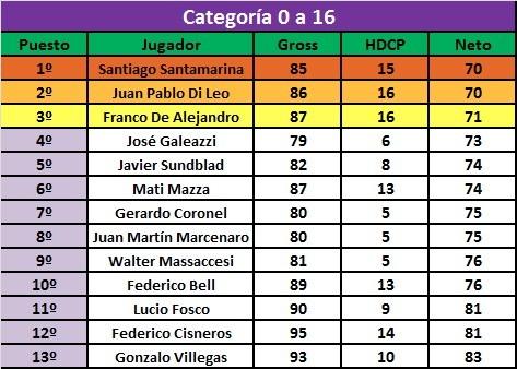 """Santiago Santamarina se quedó con el Torneo de los """"Sábados"""""""