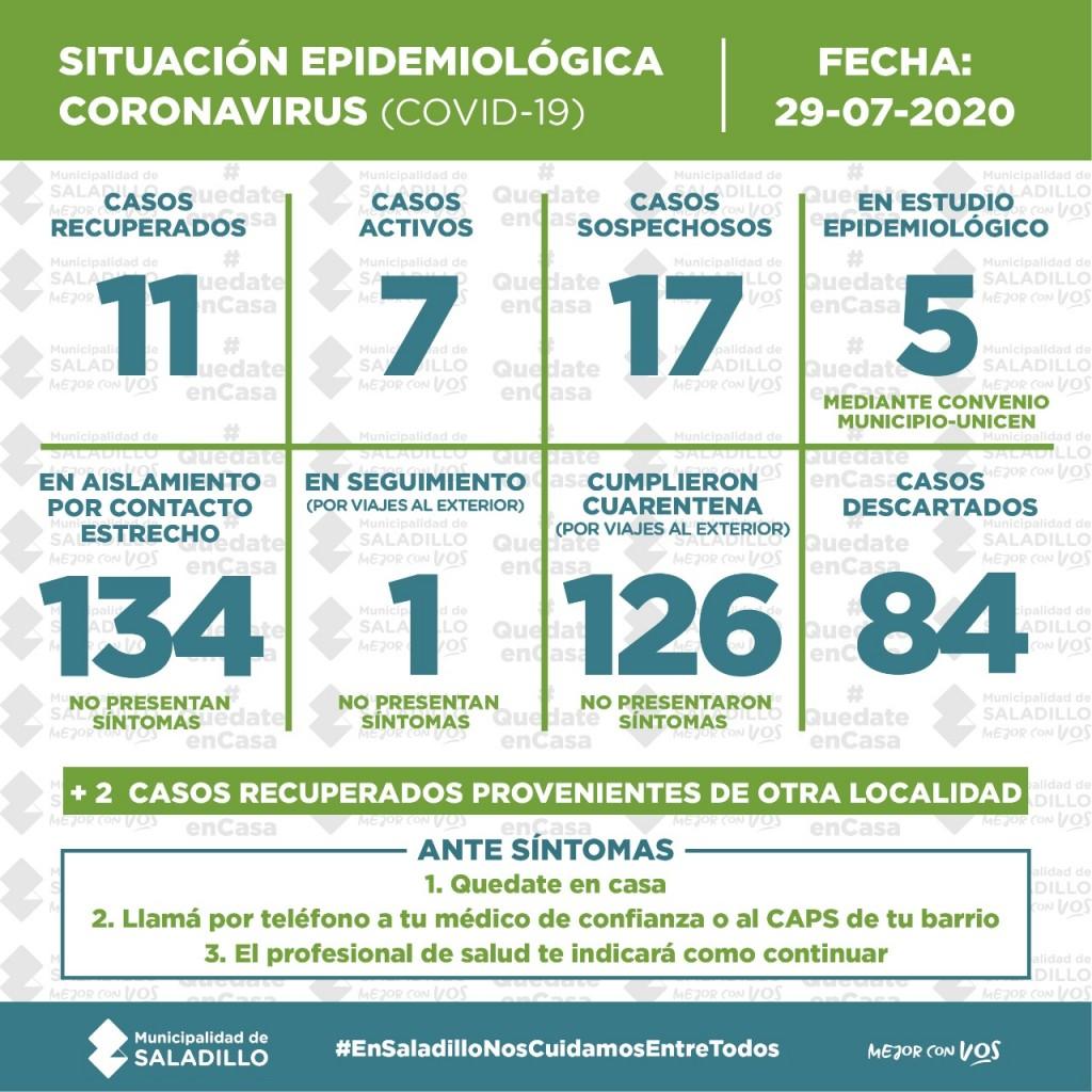 SITUACIÓN EPIDEMIOLÓGICA EN SALADILLO, ARGENTINA Y EL MUNDO al 29/07