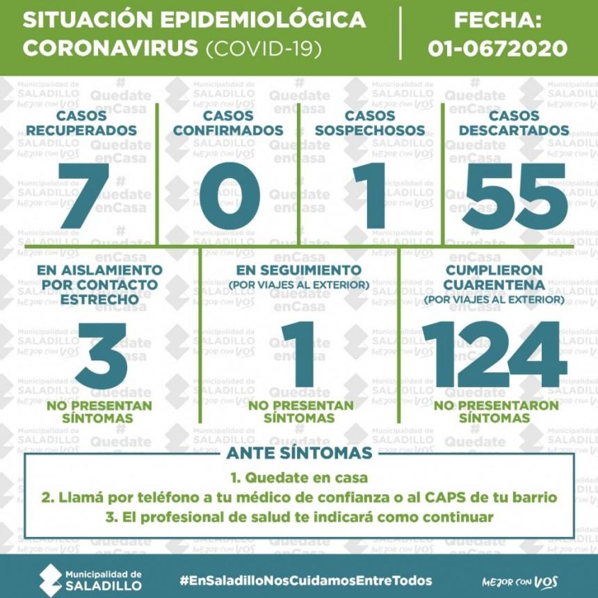 SITUACIÓN EPIDEMIOLÓGICA EN SALADILLO al 01/7/2020