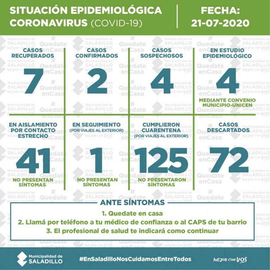 SITUACIÓN EPIDEMIOLÓGICA EN SALADILLO, ARGENTINA Y EL MUNDO al 21/07