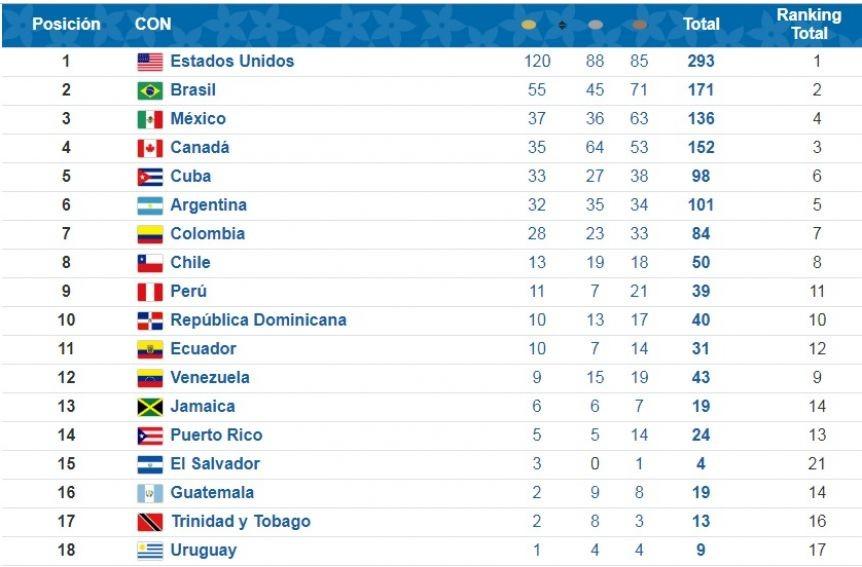El medallero de los Juegos Panamericanos