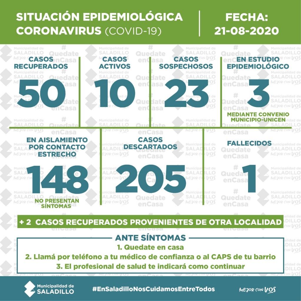 SITUACIÓN EPIDEMIOLÓGICA EN SALADILLO, ARGENTINA Y EL MUNDO al 21/08/2020