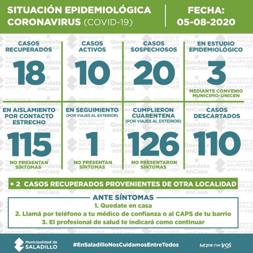 SITUACIÓN EPIDEMIOLÓGICA EN SALADILLO al 05/8/2020
