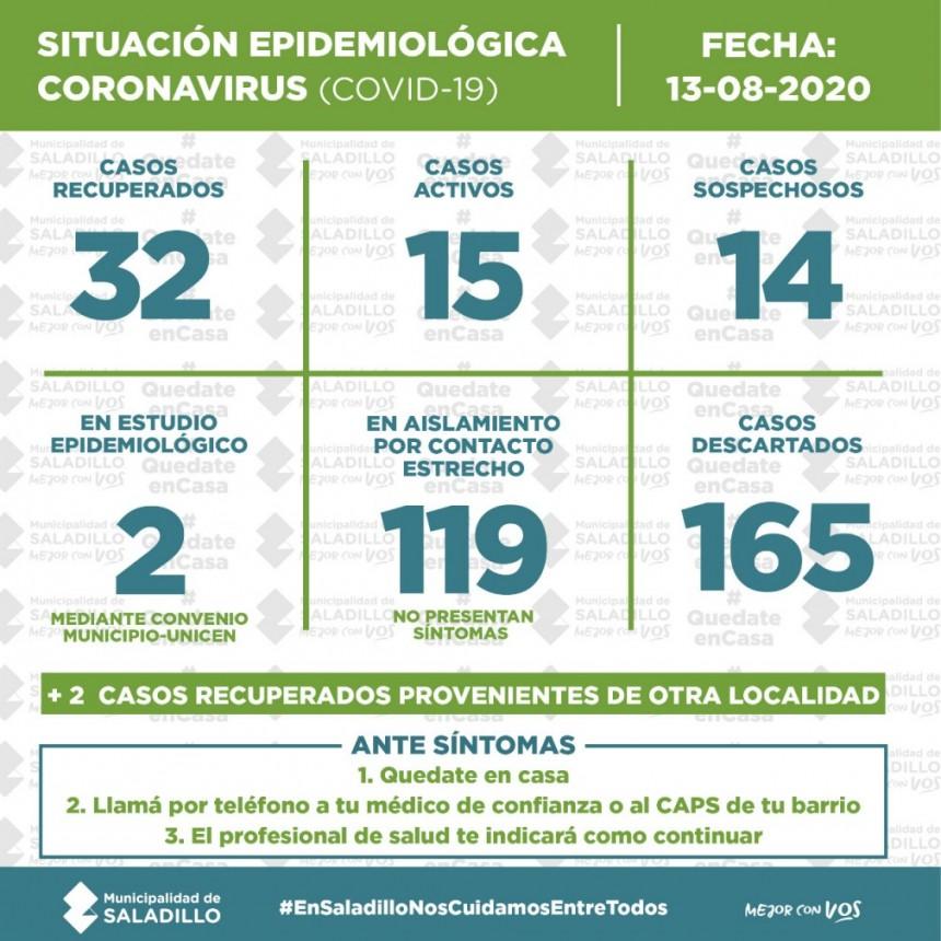 SITUACIÓN EPIDEMIOLÓGICA EN SALADILLO, ARGENTINA Y EL MUNDO al 13/08/2020
