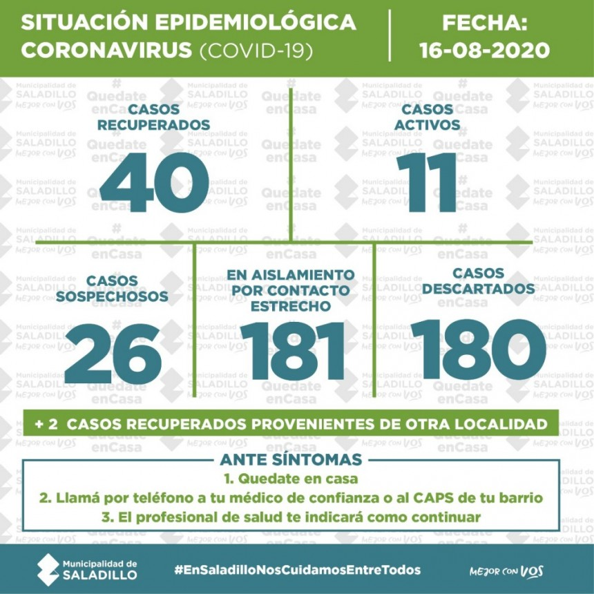 SITUACIÓN EPIDEMIOLÓGICA EN SALADILLO, ARGENTINA Y EL MUNDO al 16/08/2020