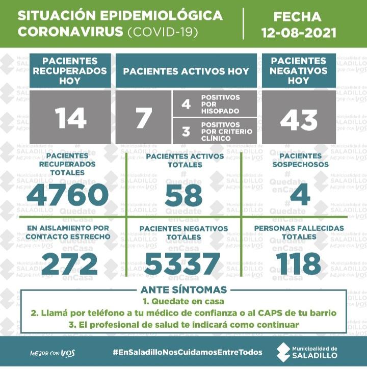 SITUACIÓN EPIDEMIOLÓGICA EN SALADILLO al 12/08/2021