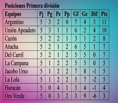 Se juega este domingo la sexta fecha del Torneo Clausura