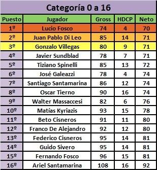 Carlos Cacacce y Lucio Fosco ganadores del Torneo de los Sábados
