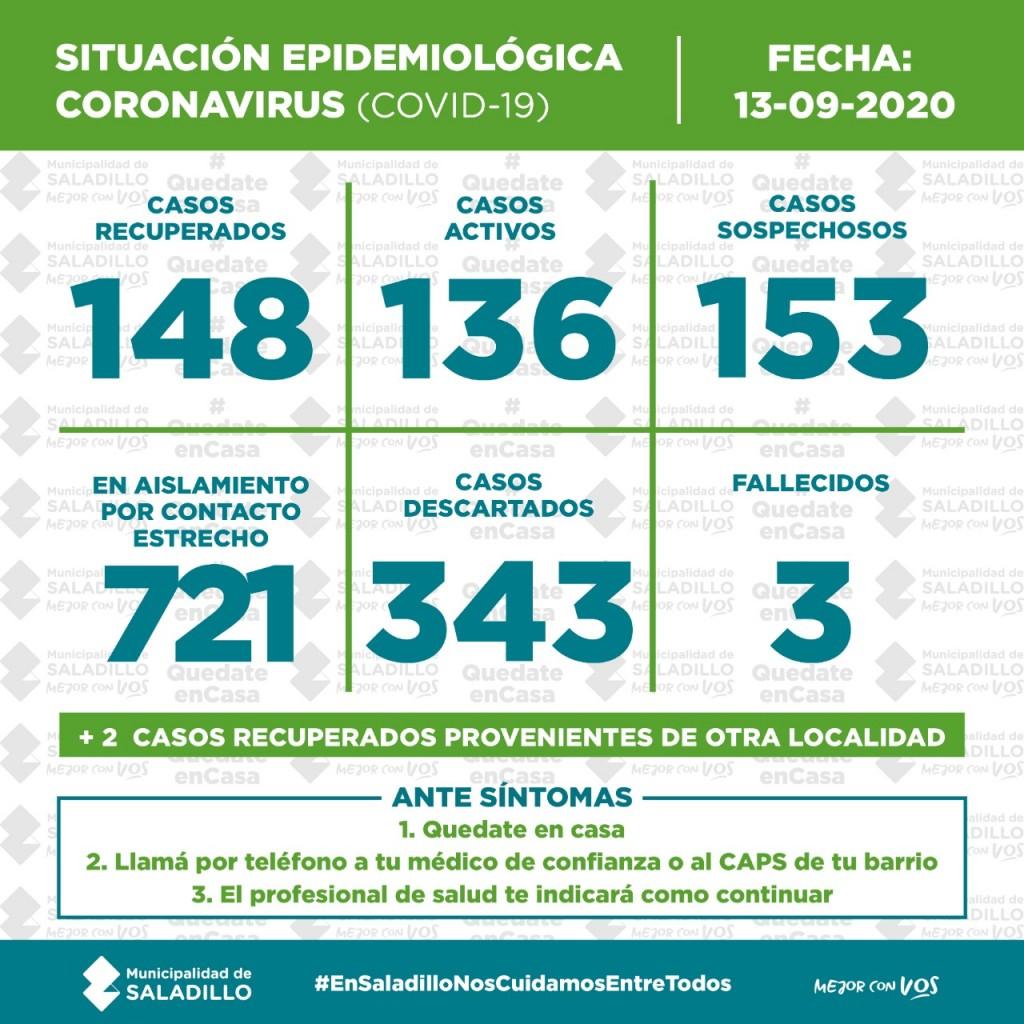 SITUACIÓN EPIDEMIOLÓGICA EN SALADILLO, ARGENTINA Y EL MUNDO al 13/09/2020