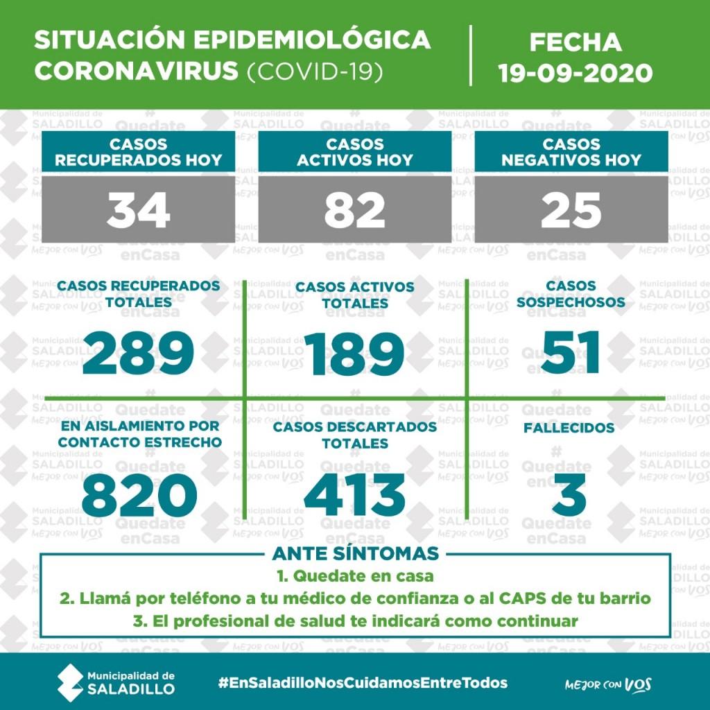 SITUACIÓN EPIDEMIOLÓGICA EN SALADILLO, ARGENTINA Y EL MUNDO al 19/09/2020