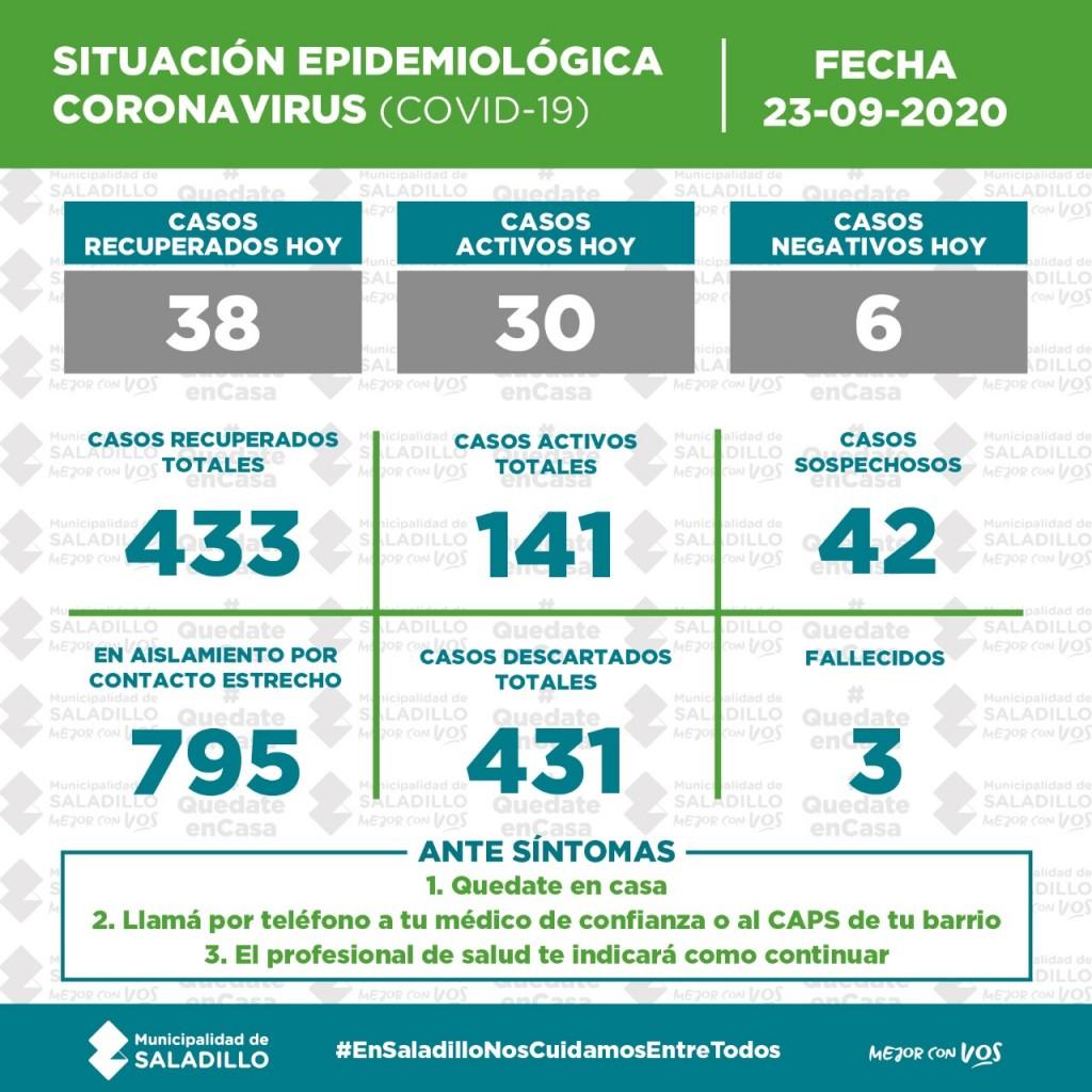 SITUACIÓN EPIDEMIOLÓGICA en SALADILLO al 23/9/2020