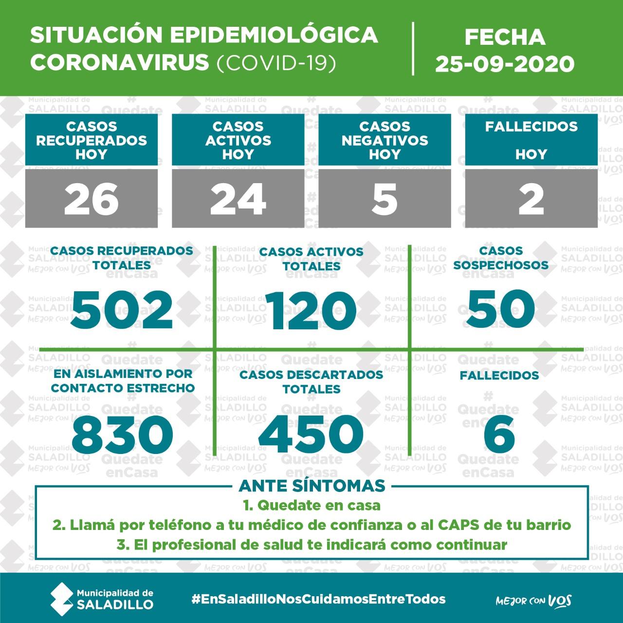 *SITUACIÓN EPIDEMIOLÓGICA EN SALADILLO al 25/9/2020