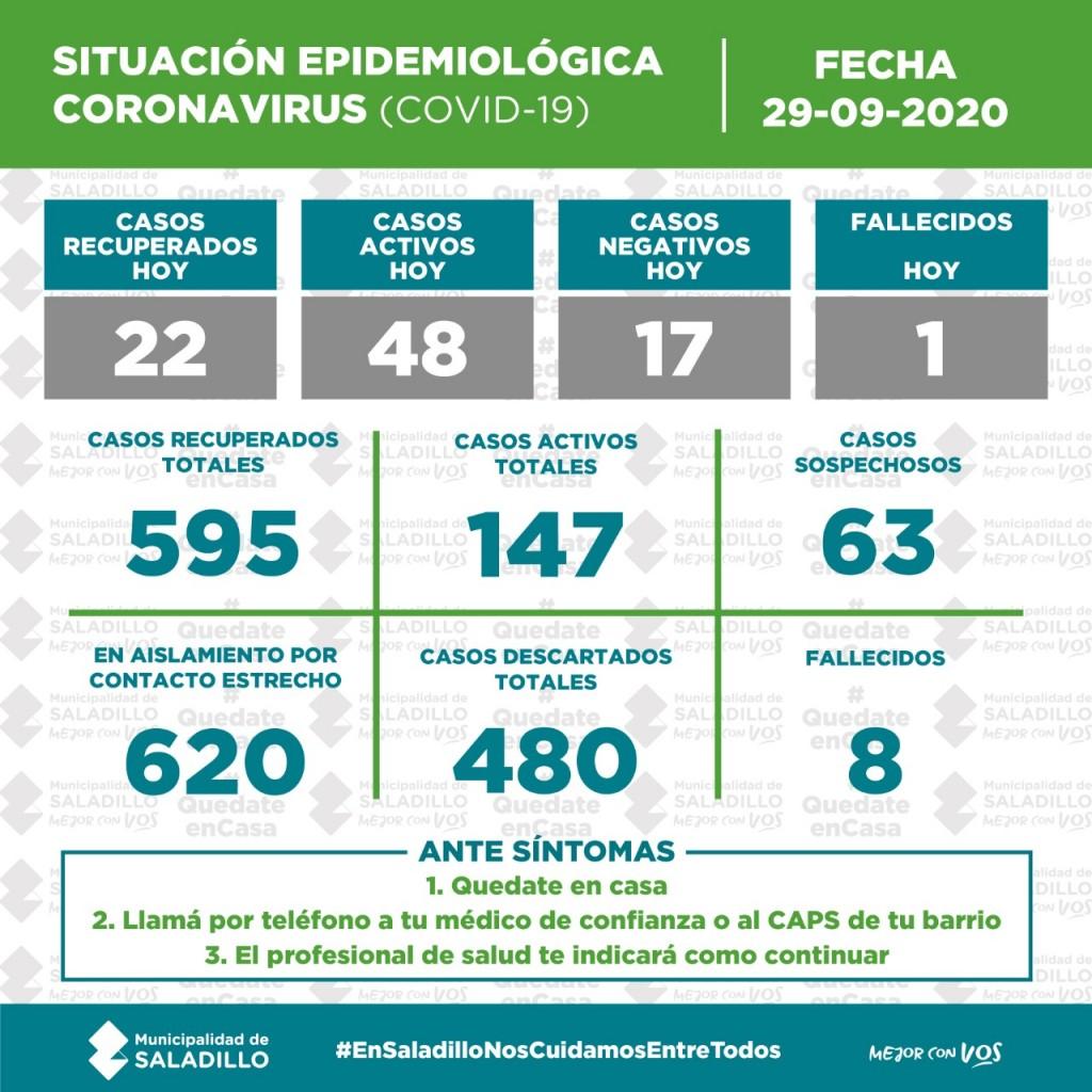 SITUACIÓN EPIDEMIOLÓGICA EN SALADILLO, ARGENTINA Y EL MUNDO al 29/09/2020