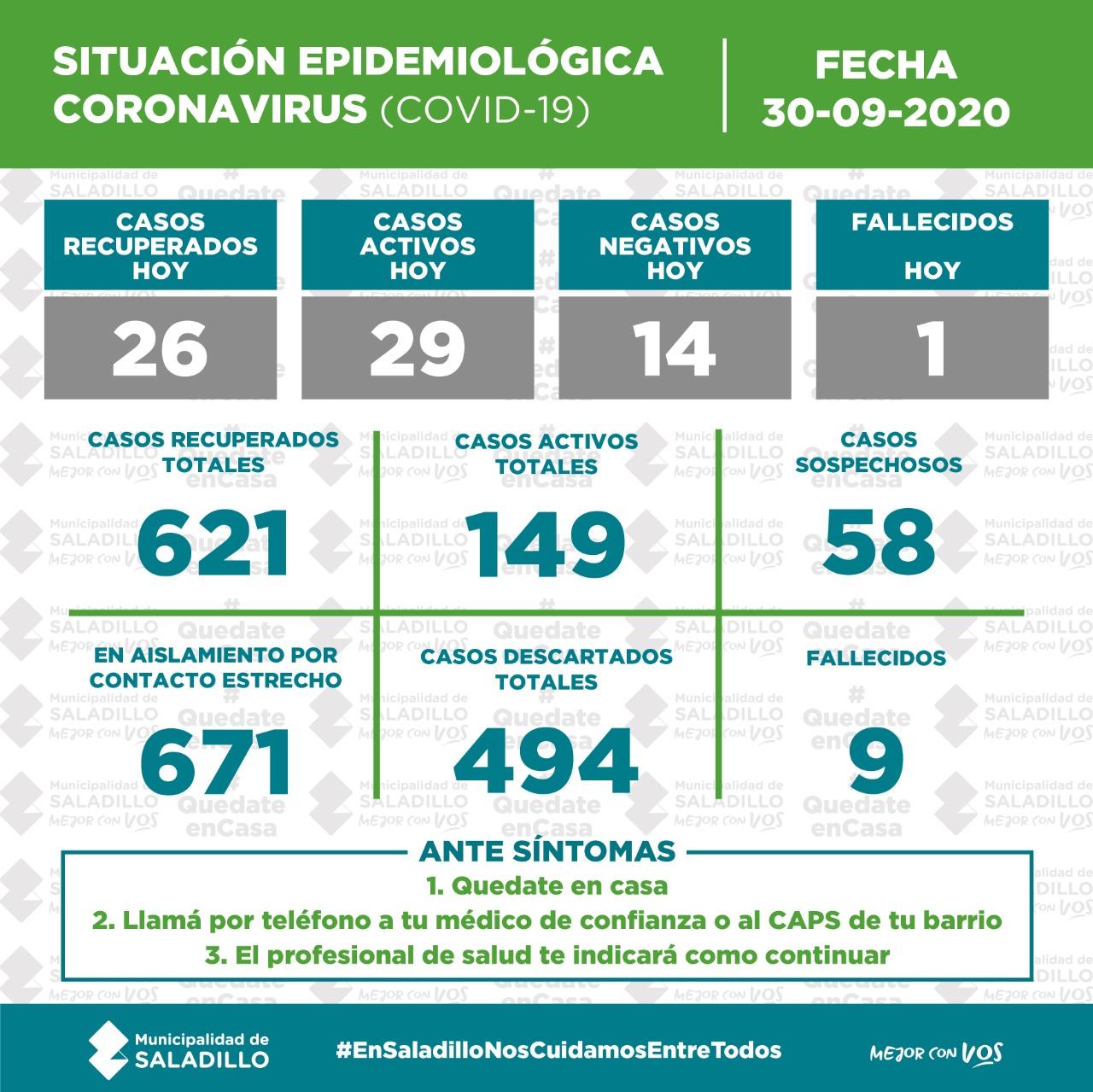SITUACIÓN EPIDEMIOLÓGICA EN SALADILLO al 30/09/2020