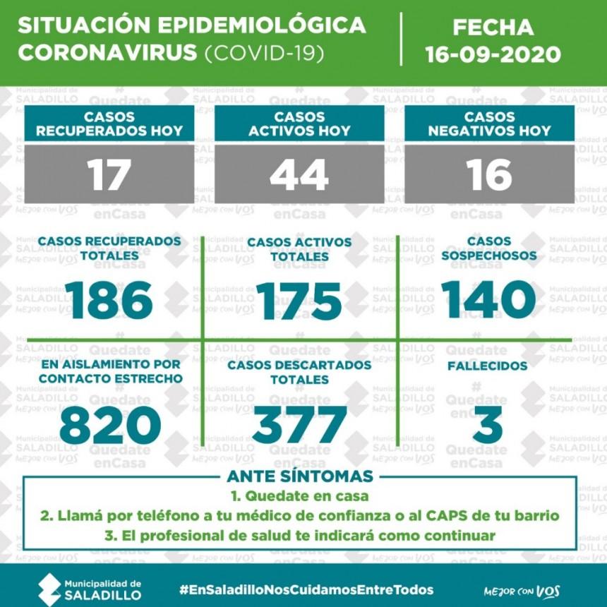 SITUACIÓN EPIDEMIOLÓGICA EN SALADILLO, ARGENTINA Y EL MUNDO al 16/09/2020
