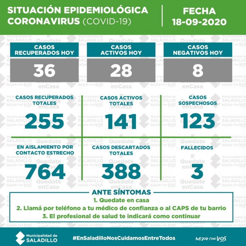 SITUACIÓN EPIDEMIOLÓGICA EN SALADILLO, ARGENTINA Y EL MUNDO al 18/09/2020