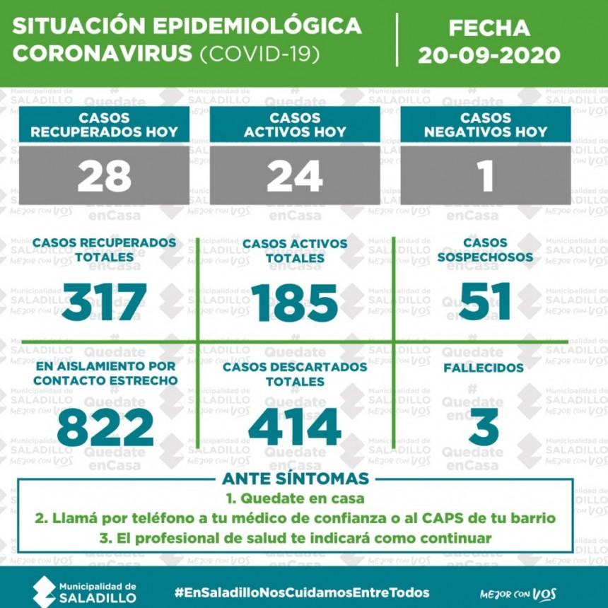 SITUACIÓN EPIDEMIOLÓGICA EN SALADILLO, ARGENTINA Y EL MUNDO al 20/09/2020