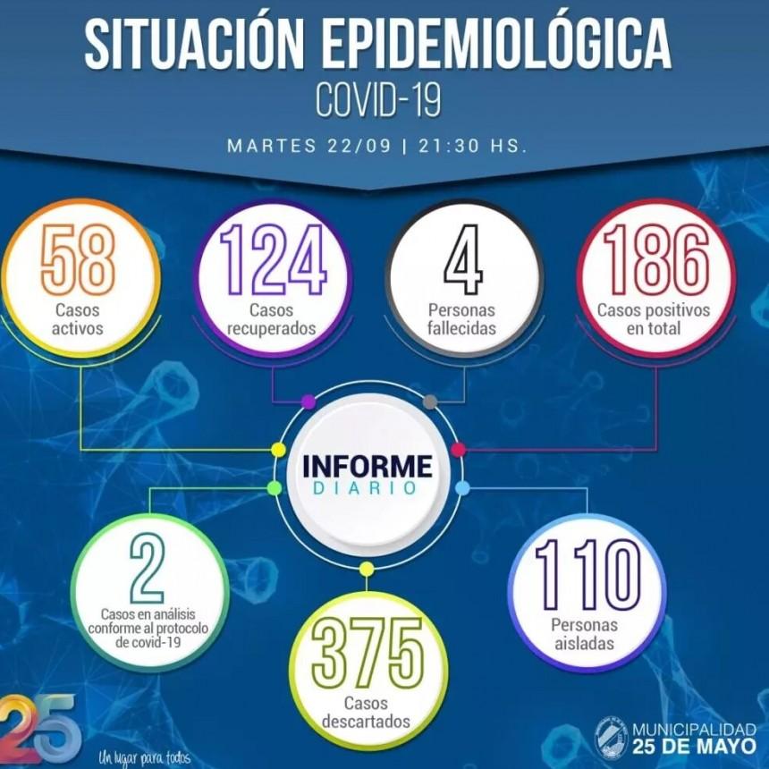 Informe Epidemiológico para la ciudad de 25 de Mayo