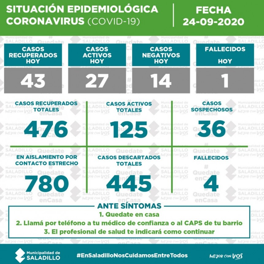 SITUACIÓN EPIDEMIOLÓGICA EN SALADILLO al 24/9/2020