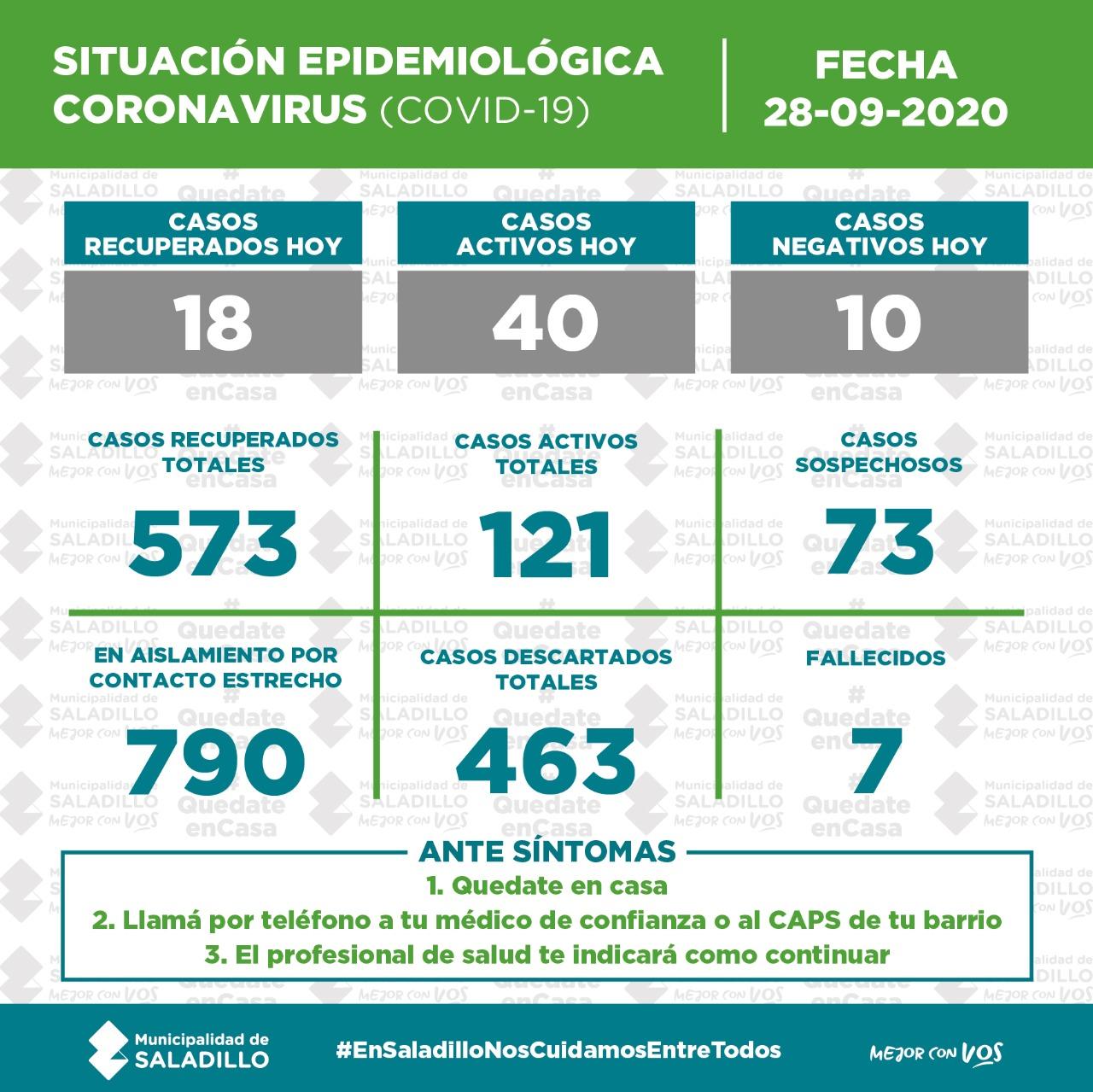 *SITUACIÓN EPIDEMIOLÓGICA EN SALADILLO al 28/9/2020