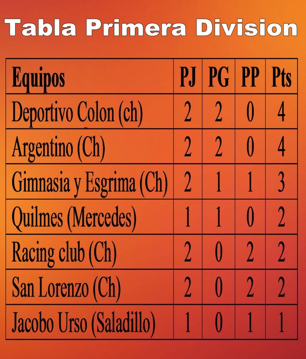Básquet: Programa tercera fecha Torneo Primera División