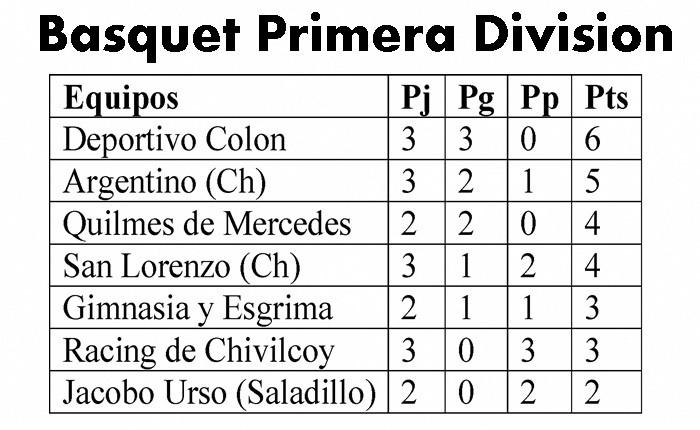 Básquet Primera División: Jacobo Urso perdió ante Quilmes (M)