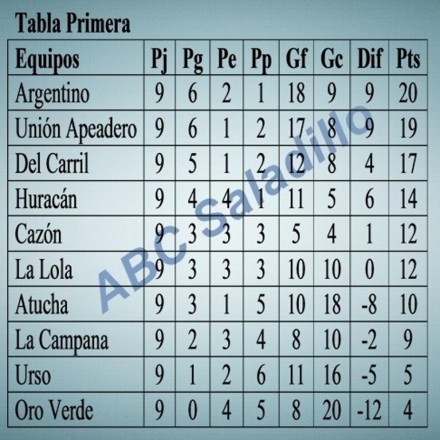 Argentino y Apeadero clasificados a semifinales en Primera División