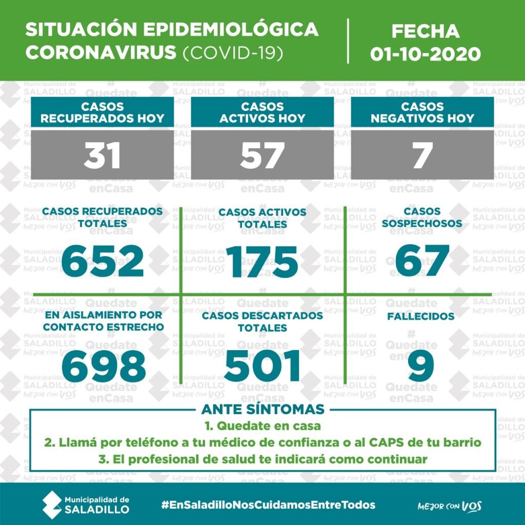SITUACIÓN EPIDEMIOLÓGICA EN SALADILLO, ARGENTINA Y EL MUNDO al 01/10/2020