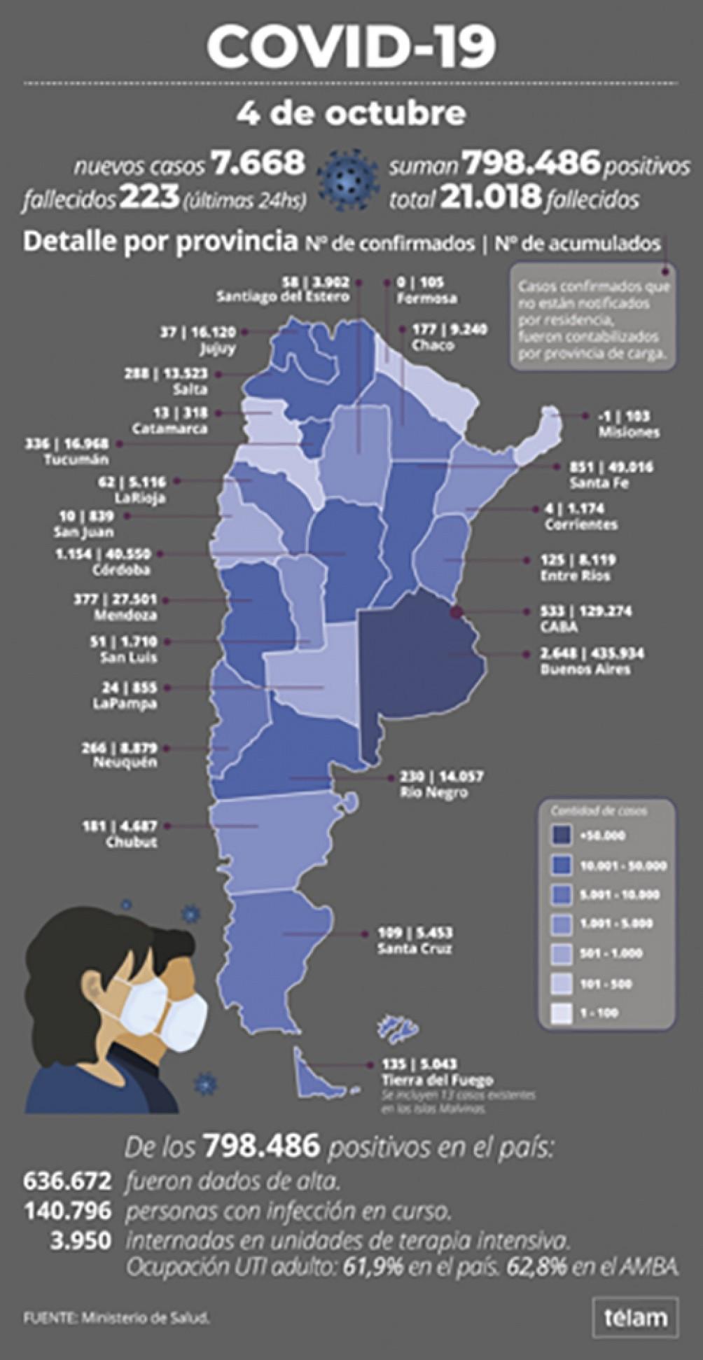 223 personas murieron y 7.668 fueron diagnosticadas con coronavirus en el país