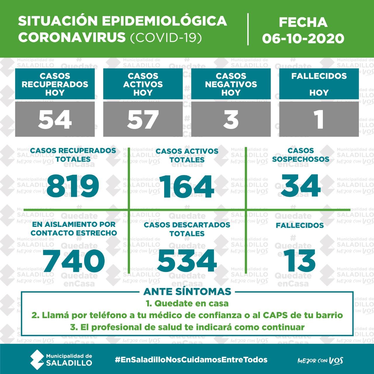 *SITUACIÓN EPIDEMIOLÓGICA EN SALADILLO al 06/10/2020
