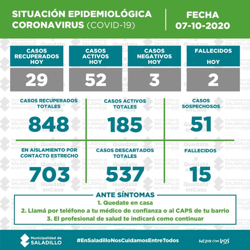 SITUACIÓN EPIDEMIOLÓGICA EN SALADILLO al 07/10/2020