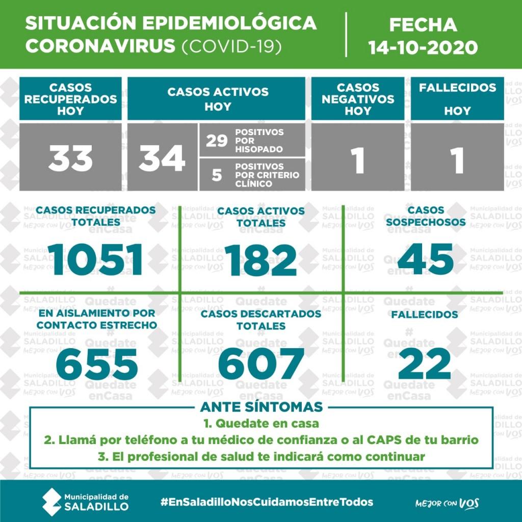 SITUACIÓN EPIDEMIOLÓGICA EN SALADILLO AL 14/10/2020