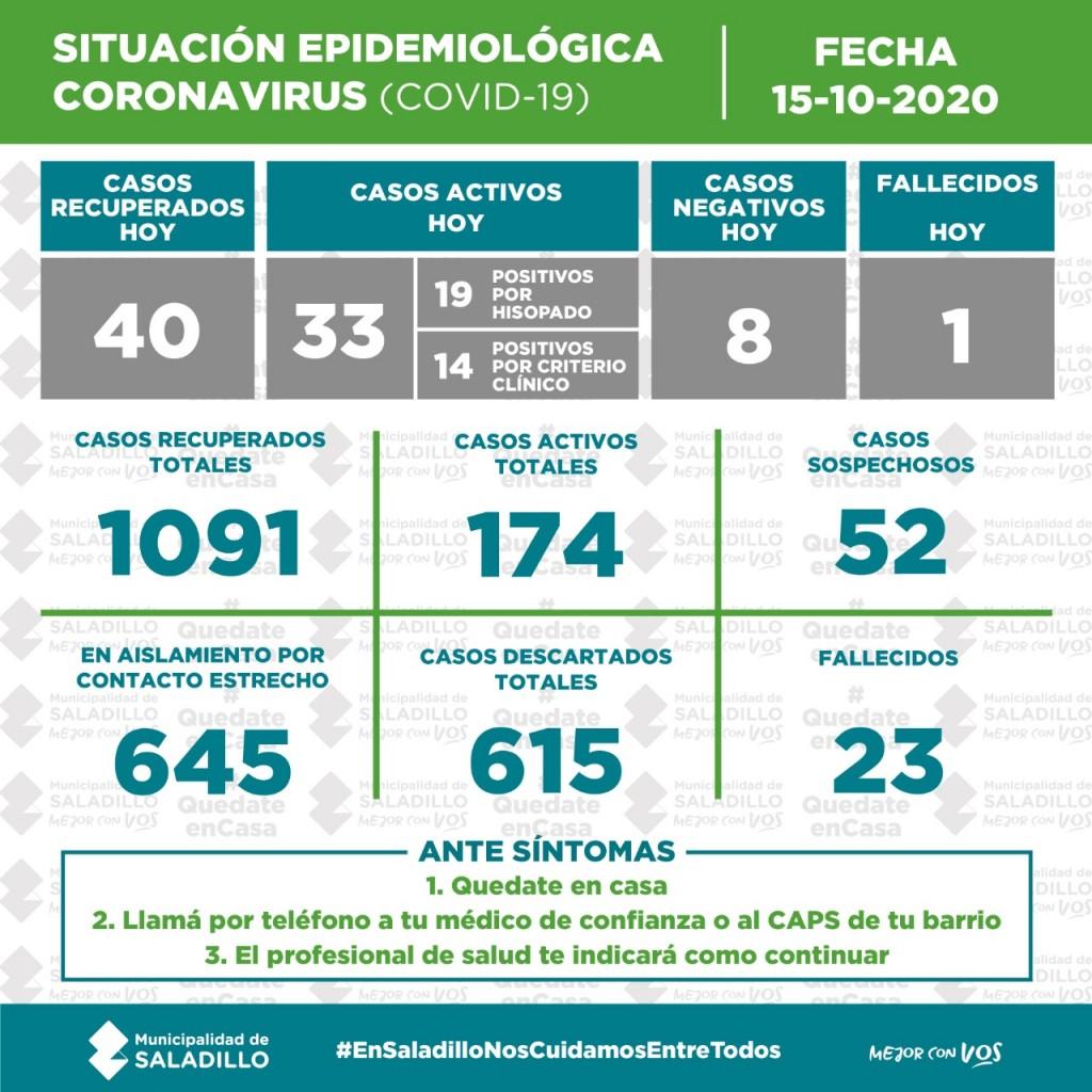 SITUACIÓN EPIDEMIOLÓGICA EN SALADILLO AL 15/10/2020