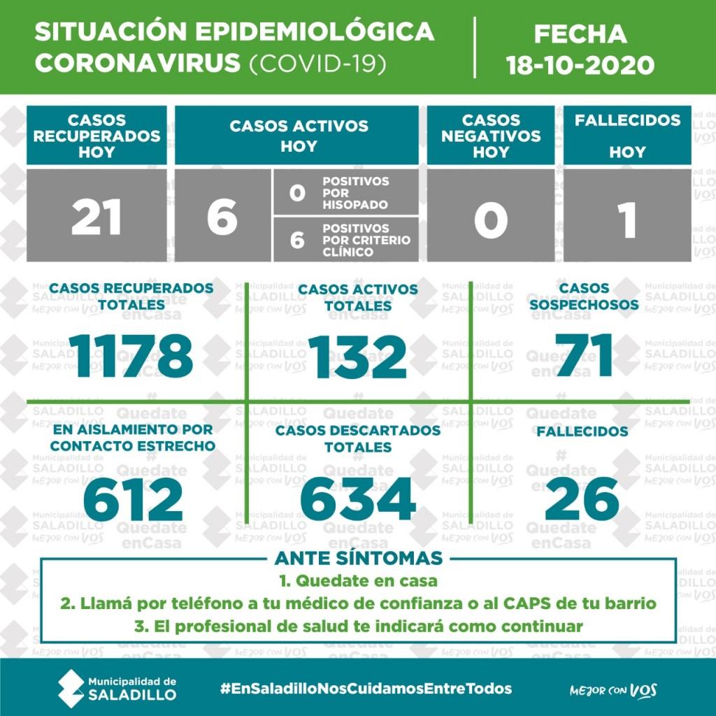 SITUACIÓN EPIDEMIOLÓGICA EN SALADILLO al 18/10/2020
