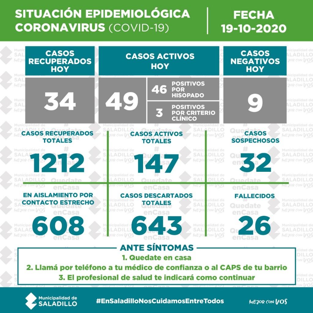 SITUACIÓN EPIDEMIOLÓGICA EN SALADILLO al 19/10/2020
