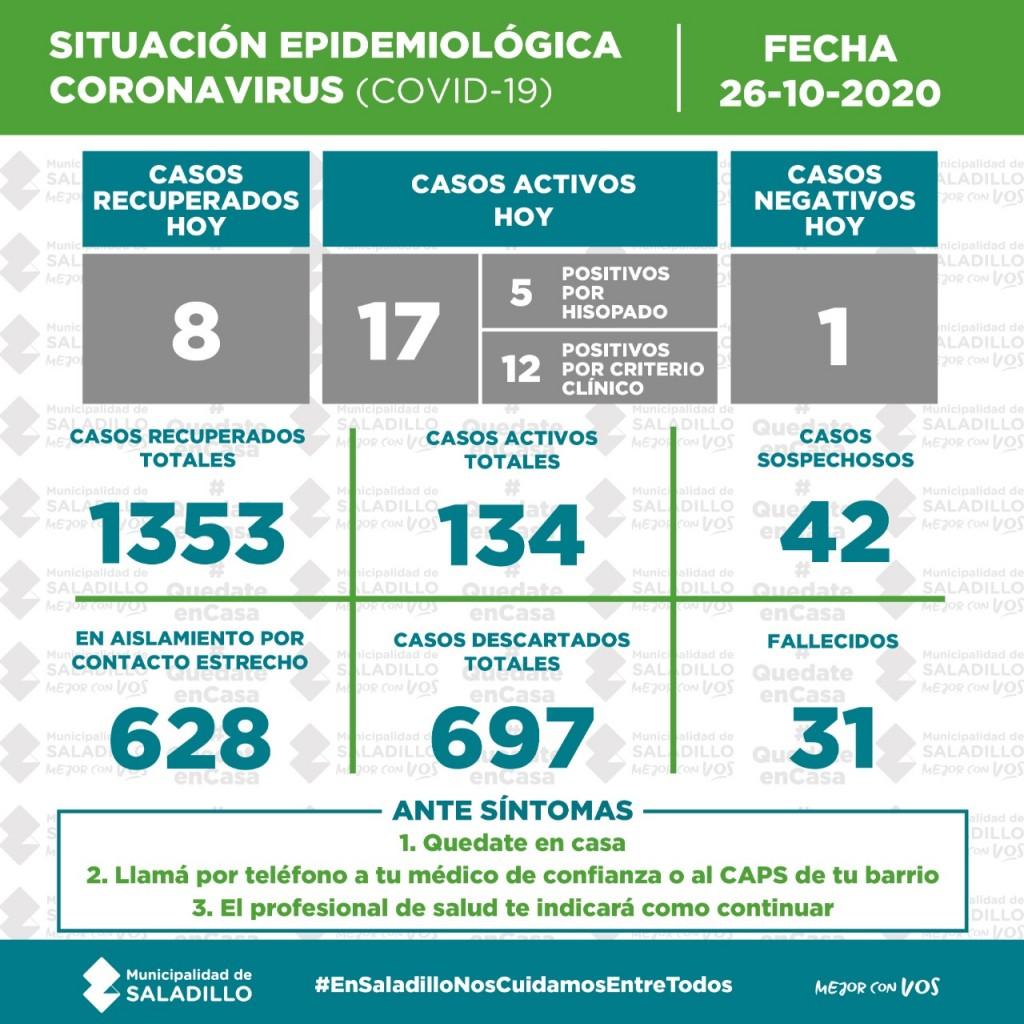 SITUACIÓN EPIDEMIOLÓGICA EN SALADILLO, ARGENTINA Y EL MUNDO al 26/10/2020