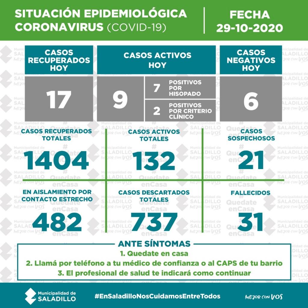 SITUACIÓN EPIDEMIOLÓGICA EN SALADILLO, ARGENTINA Y EL MUNDO al 29/10/2020