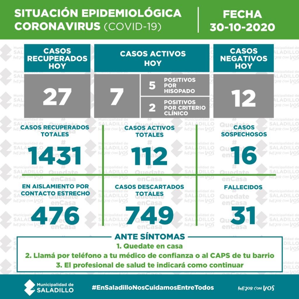 SITUACIÓN EPIDEMIOLÓGICA EN SALADILLO AL 30/10/2020