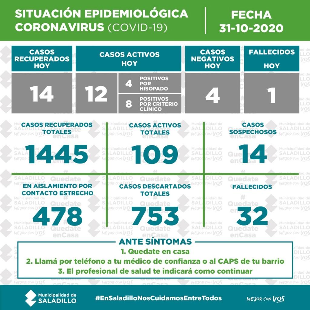 SITUACIÓN EPIDEMIOLÓGICA EN SALADILLO AL 31/10/2020