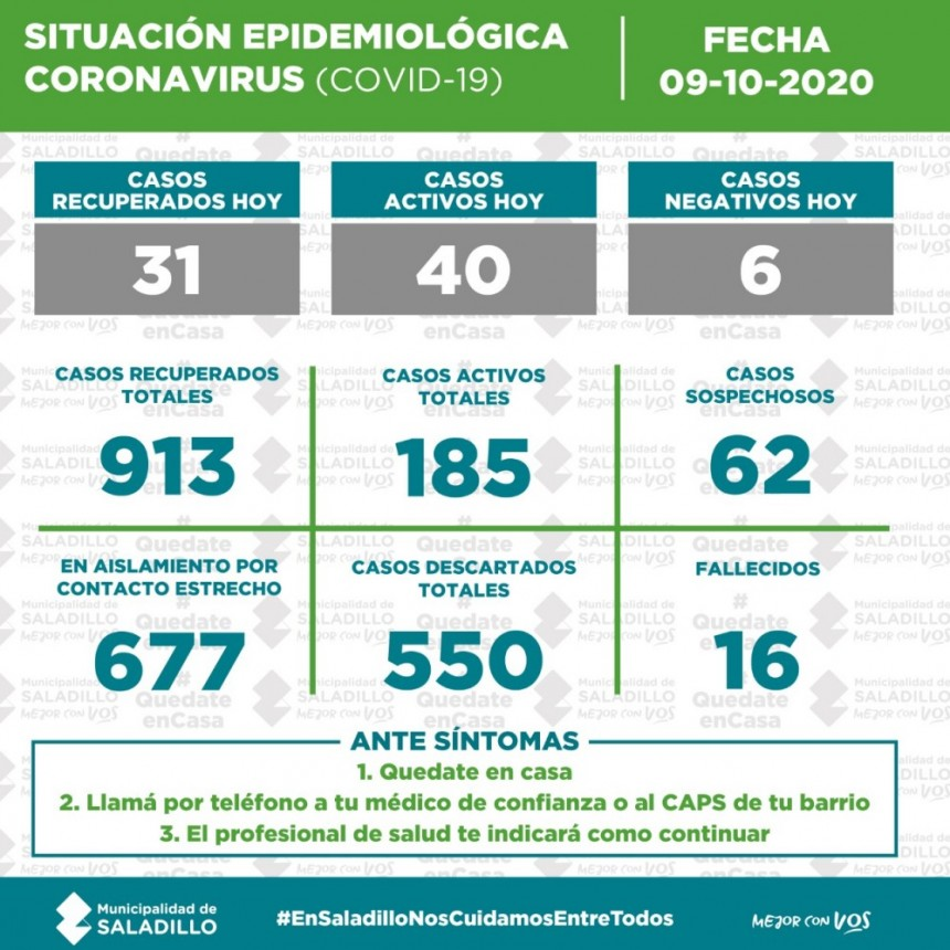 SITUACIÓN EPIDEMIOLÓGICA EN SALADILLO al 09/10/2020
