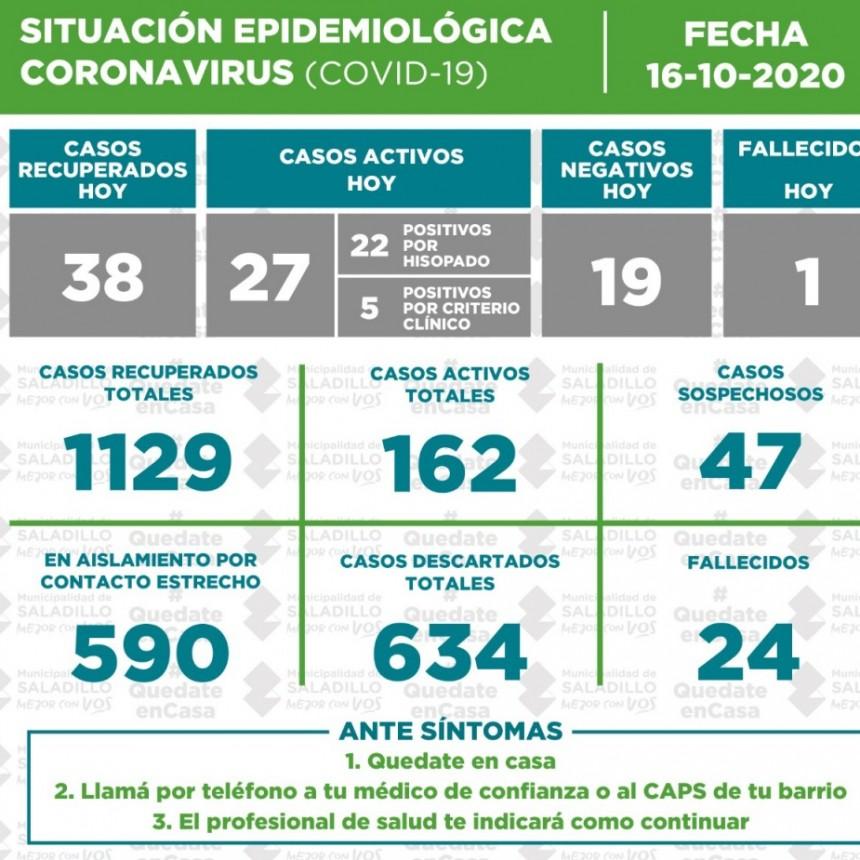 Situación epidemiológica en el Partido de SALADILLO al 16/10/2020