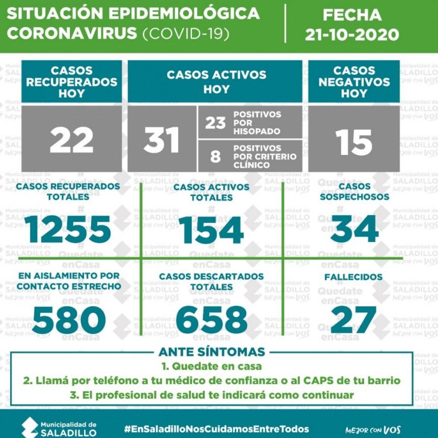SITUACIÓN EPIDEMIOLÓGICA EN SALADILLO AL 21/10/2020