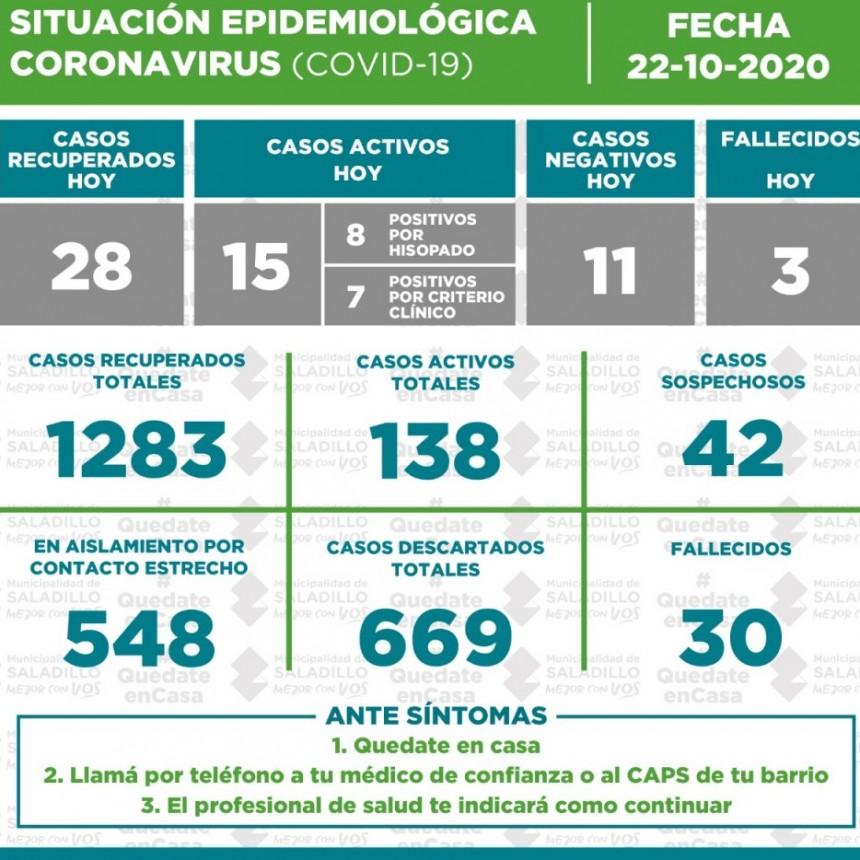 Situación epidemiológica en el Partido de SALADILLO al 22 de octubre