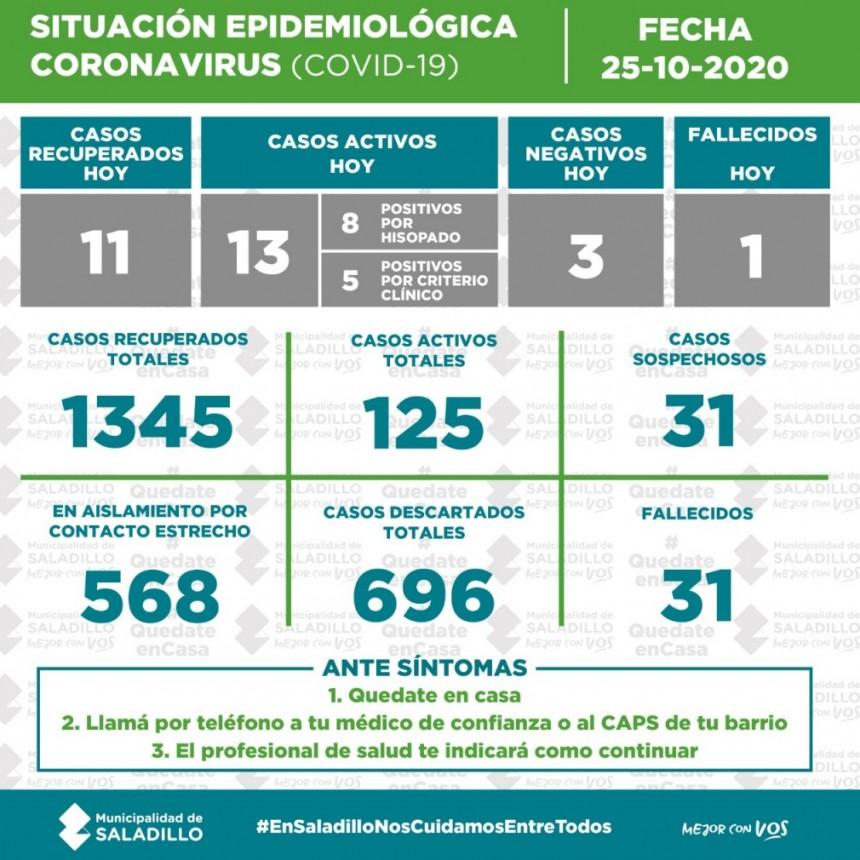SITUACIÓN EPIDEMIOLÓGICA EN SALADILLO AL 25/10/2020