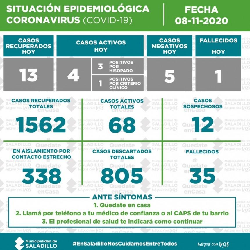 SITUACIÓN EPIDEMIOLÓGICA EN SALADILLO | 10/11/2020