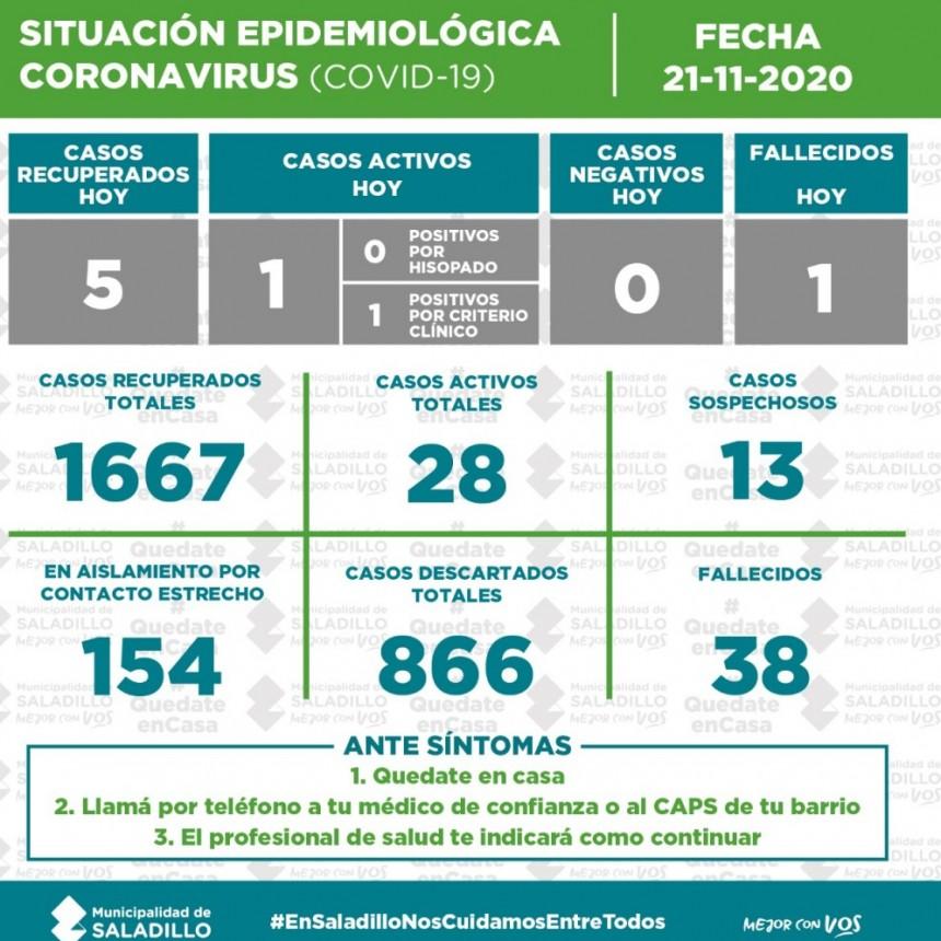 SITUACIÓN EPIDEMIOLÓGICA EN SALADILLO AL 21/11/2020