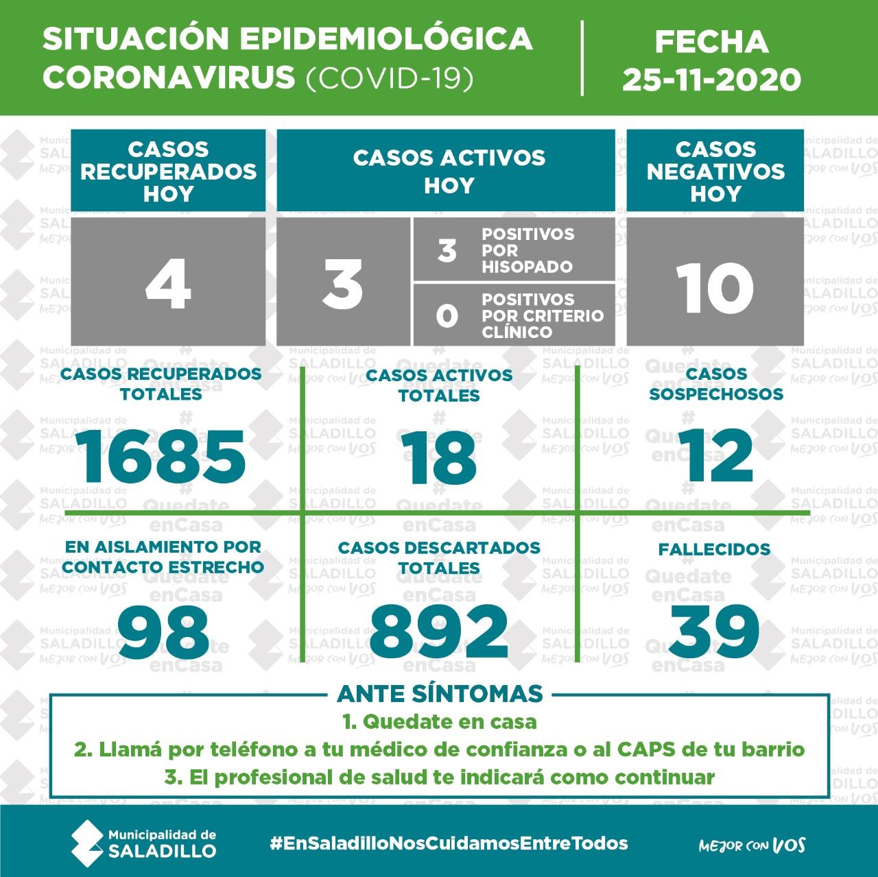 *SITUACIÓN EPIDEMIOLÓGICA EN SALADILLO al 25/11/2020*