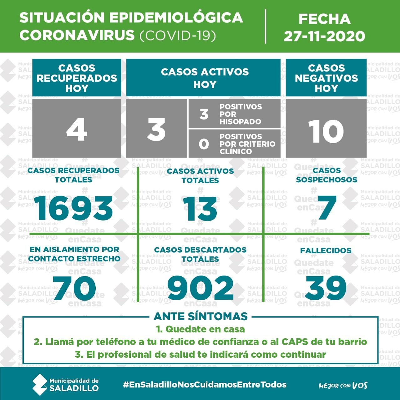 *SITUACIÓN EPIDEMIOLÓGICA EN SALADILLO al 27/11/2020*