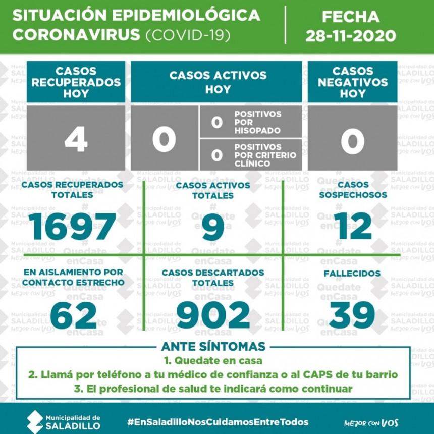 SITUACIÓN EPIDEMIOLÓGICA EN SALADILLO AL 28/11/2020